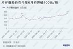 片仔癀价格有几分炒作因素/奈雪的茶上市后优劣势分析|数据精华