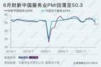 6月财新中国服务业PMI录得50.3 降至14个月最低
