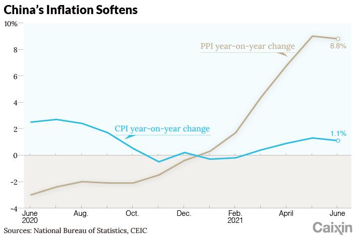 CPI chart