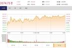 今日收盘:钢铁股强势领涨 沪指放量上涨0.34%