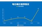 南京7月25日新增新冠肺炎确诊病例38例