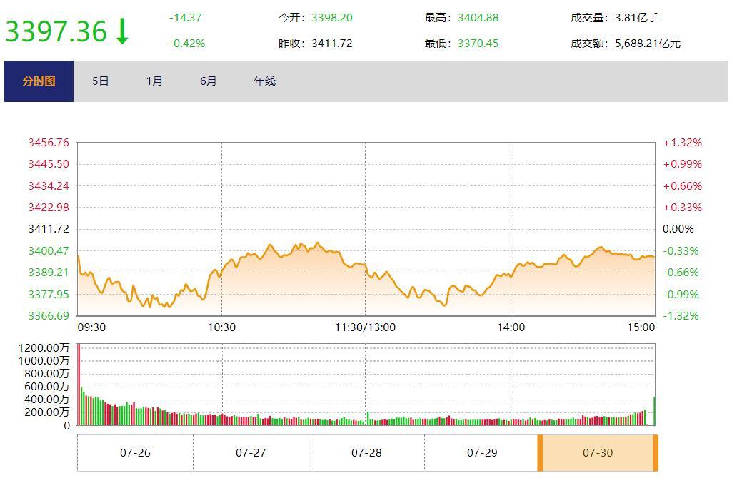 今日收盘:贵州茅台创年内新低 沪指7月跌超5%