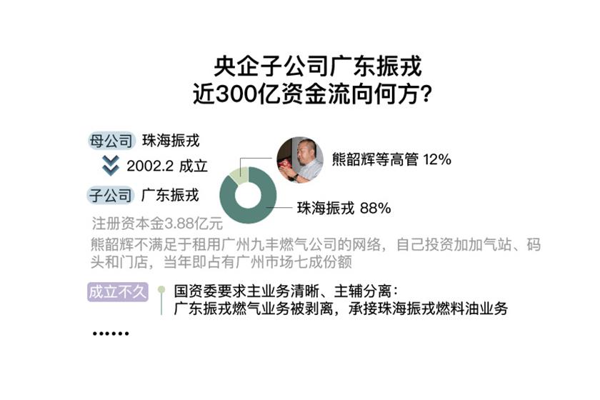 时间线|央企子公司广东振戎偿债率1.2% 百亿资金去了哪里?