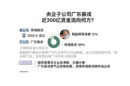 时间线 央企子公司广东振戎偿债率1.2% 百亿资金去了哪里?