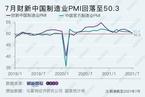 财新PMI分析|制造业景气连降两月 新订单指数落入收缩区间