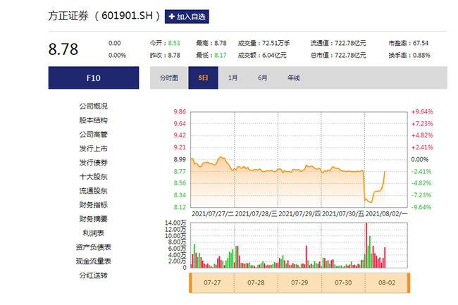 方正证券10.9亿股网拍折戟 问题股东仍未彻底出局