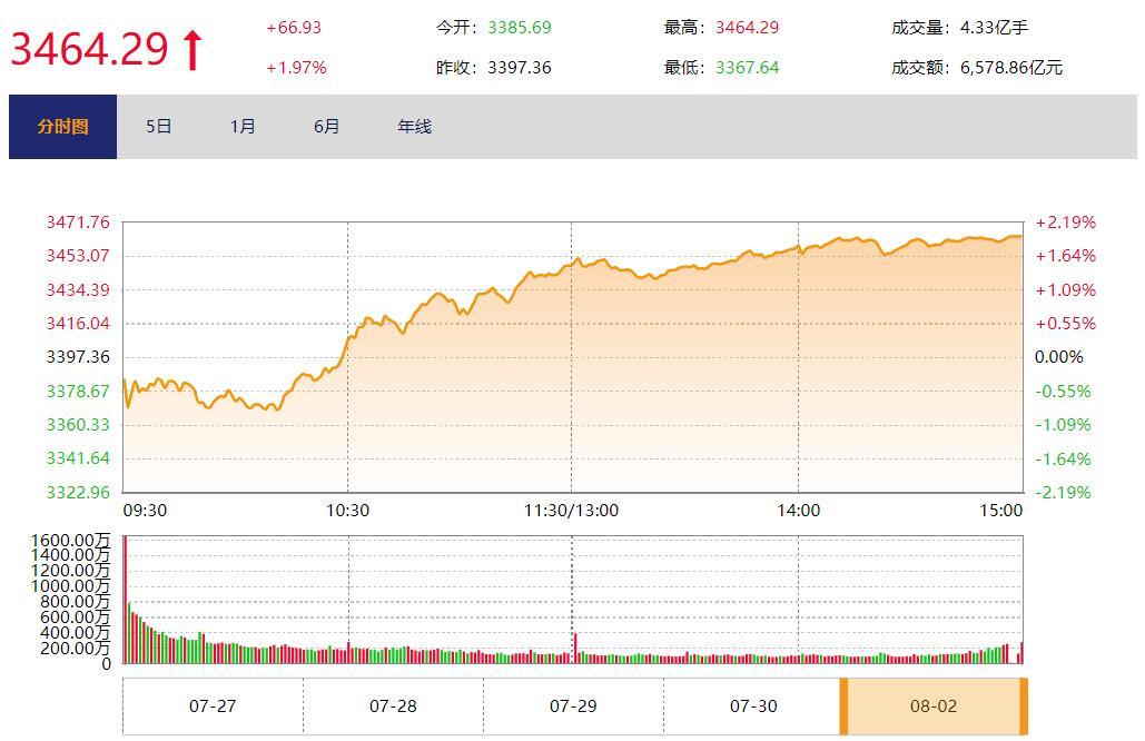 今日收盘:白酒股大幅反弹 沪指放量涨近2%