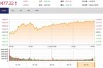 今日收盘:锂电股再掀涨停潮 创业板大涨2.47%