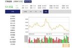 芒果超媒上半年凈利增31.52%  完成45億元定增
