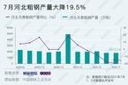 7月產鋼主省產量普降  河北大降19.5%