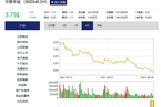 债务危机待解 华夏幸福上半年净利润同比下跌256%