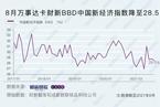 8月万事达卡财新BBD中国新经济指数降至28.5