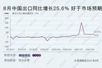 8月中国出口同比增长25.6% 好于市场预期