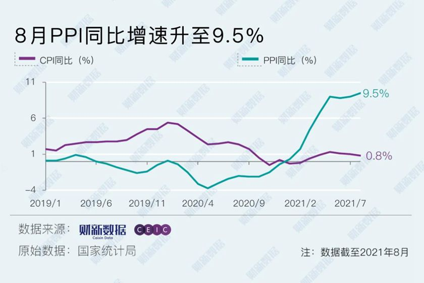 8月PPI同比增速超预期升至9.5% 创2008年9月以来新高