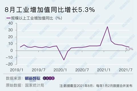 8月工业增加值同比增长5.3% 服务业受疫情冲击明显