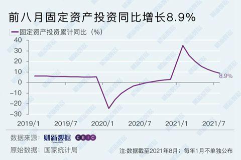 1—8月投资同比增速降至8.9% 基建房地产持续走弱