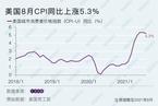 美国8月CPI同比上涨5.3% 不及市场预期