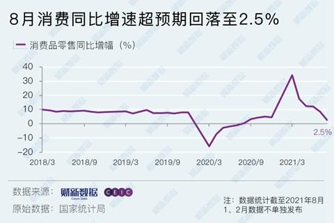 8月消费同比增速超预期回落至2.5% 餐饮消费再现同比下降