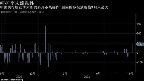 【市场动态】中国央行逾七个月首次重启14天期逆回购 跨季时点投放稳定资金面