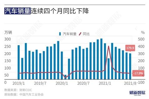 """【数据图解】汽车行业""""冰与火"""":整体销量低迷而新能源车大增"""