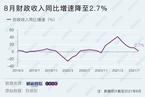 8月财政收入同比增速降至2.7% 支出同比再度转正