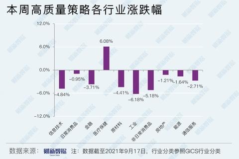 【量化观察】A股高质量策略周跌2.30%,医疗保健板块逆市收涨(9月13日-9月17日)