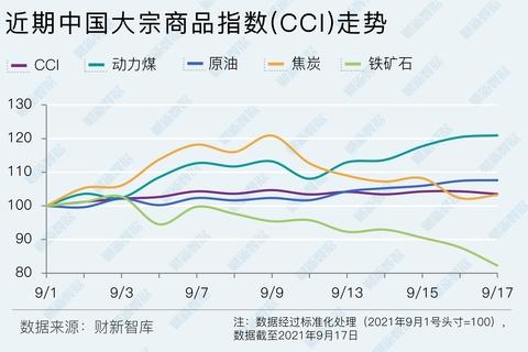 【CCI快报】中国大宗商品指数周涨0.11% 动力煤领涨11.91%