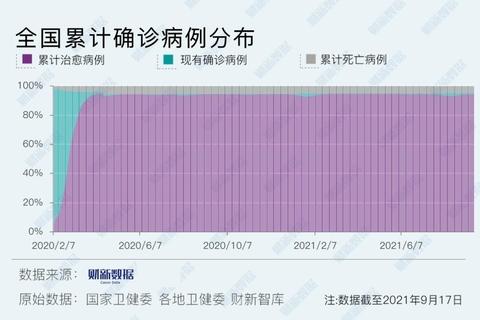 【境内疫情观察】福建新增31例本土病例(9月17日)