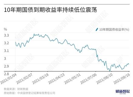 【市场洞察】万家基金:四季度债市仍处顺风窗口 但收益率波动将加剧