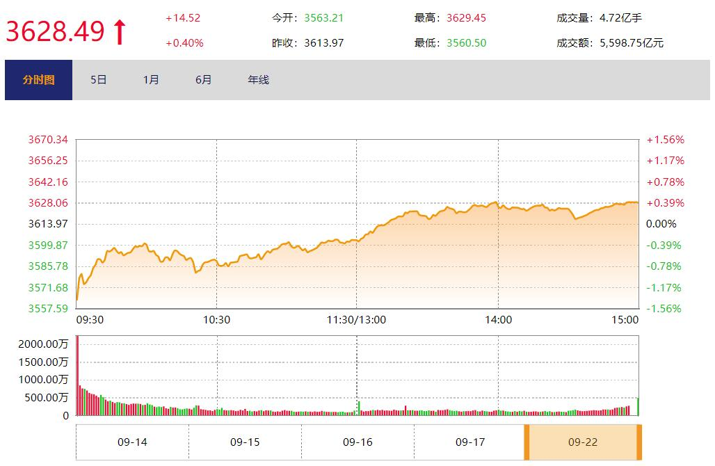 今日收盘:A股强势翻红 连续44日万亿成交破纪录