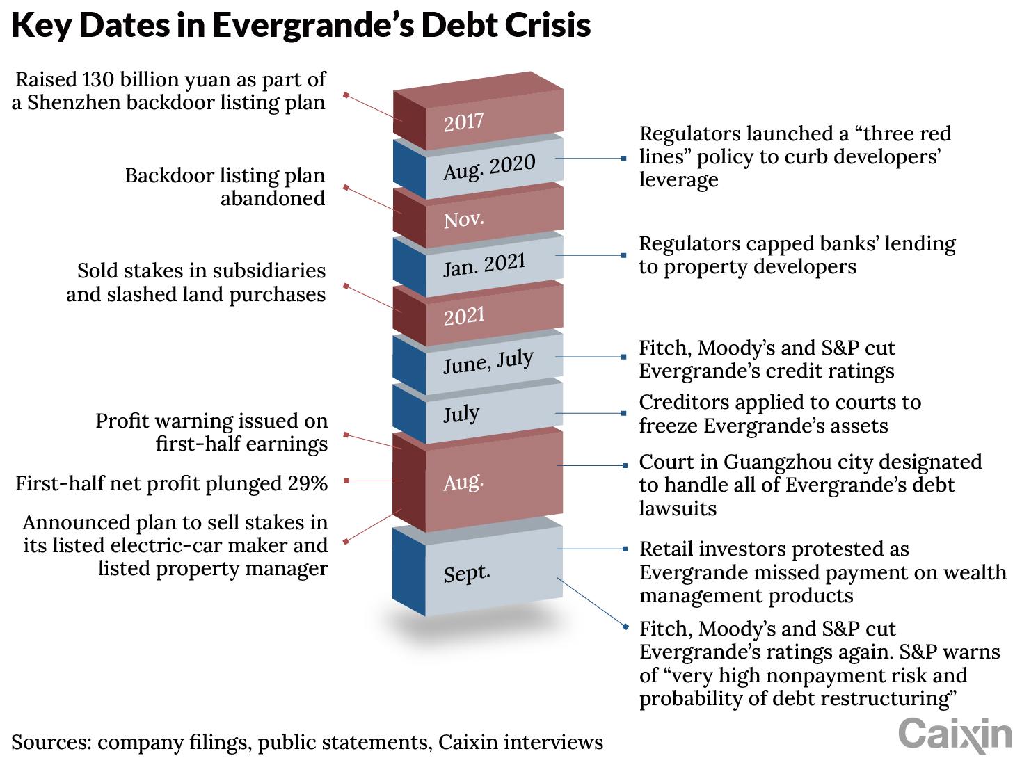 Evergrande_chart-02