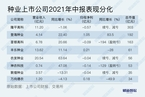 【研报精华】玉米涨价种业股受益 隆平高科为何中报亏损