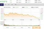 今日收盘:周期股掀跌停潮 沪指下跌0.8%