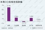 【CCI快报】中国大宗商品指数周涨3.28% 能源领涨6.13%