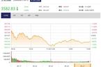 今日收盘:茅台罕见涨超9% 两市近两百只个股跌停