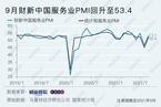 9月财新中国服务业PMI升至53.4 重回扩张区间