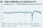 财新PMI分析|经济景气度回升至扩张区间 下行压力不减